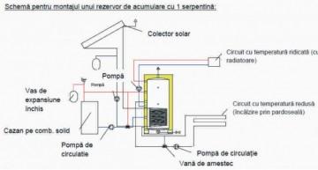 Poza Rezervor de acumulare/Puffer CELSIUS 500 litri cu izolatie cu o serpentina din metal